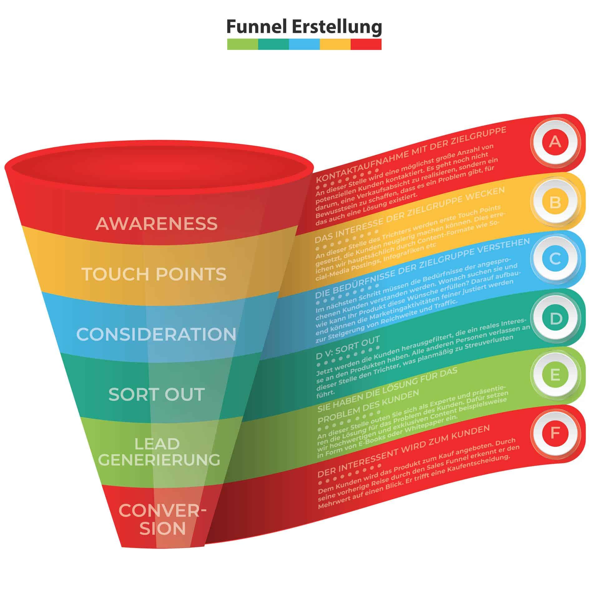 funnel erstellung info